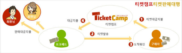 ticketcamp_desc.jpg